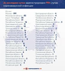 Обращение Путина в связи с коронавирусом: прямая трансляция на Сиб ...