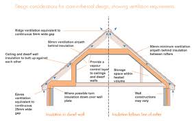 insulating the house garage and loft