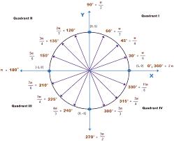 unit circle mathematics worksheets