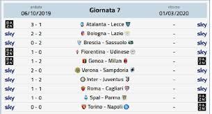 Calendario Serie A - prossimo turno Serie A: 26 Giornata, orari e ...