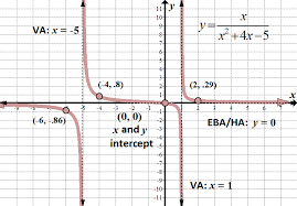rational functions equations and
