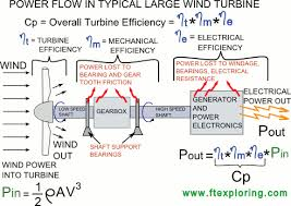 wind turbine power coefficient