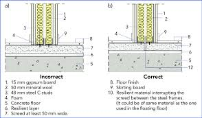 floor junction of a steel frame wall