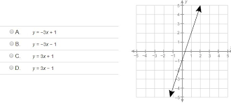 equation represents a linear function