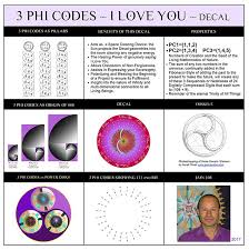 I Love You Decal Sticker The 3 Phi Codes Jain 108