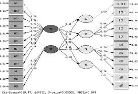 pengertian structural equation modeling