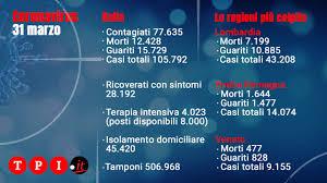 Coronavirus Italia, bollettino Protezione civile oggi 31 marzo ...