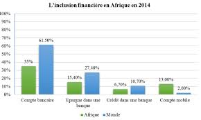 L'inclusion financière en Afrique (Note)