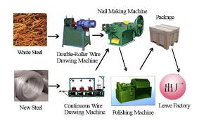 nail making machine ion line