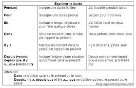 exprimer la durée learn french grammar