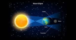 Chandra Grahan - Moon Eclipse 20/21 January 2019 - Ishwar Maharaj