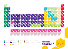 periodic table of the elements sigma