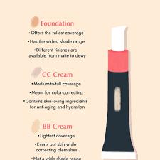 difference between bb cream cc cream