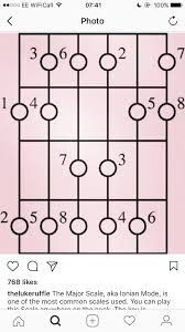 Pin by Duane Parker on Guitar   Guitar chords, Major scale, Heavy metal