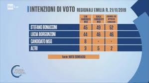 Emilia Romagna sondaggio politico elettorale Noto del 21 ...