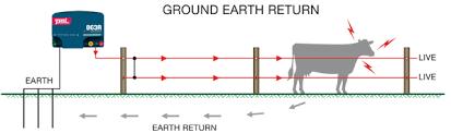 Earthing Your Energizer Pel