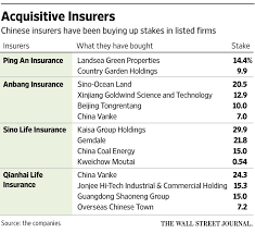 investing insurers acquire high stakes