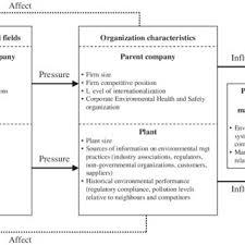 environmental management practices
