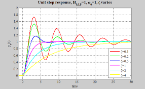 the unit step response