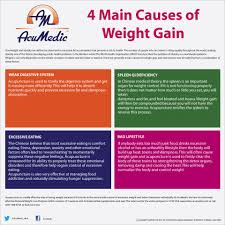 4 main causes of weight gain and how