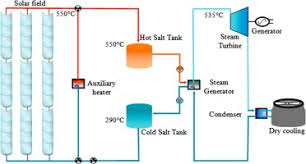 molten salt as heat transfer fluid