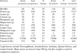 ker nutrient requirements of the 500 kg