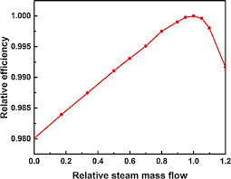steam turbine efficiency curve for the