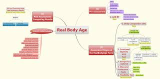 home updated version real body age