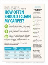 cleaning frequency infographic