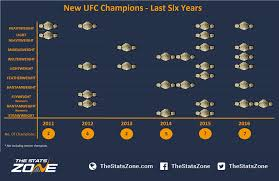 five reasons why ufc chionships have