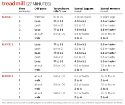 a fat melting hiit workout plan that