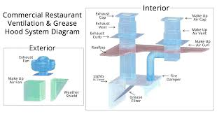 restaurant grease and heat hood sizing