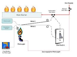the physics of your fireplace