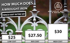 Wrought Iron Fence Cost 2020 Average Prices Artistic Alloys