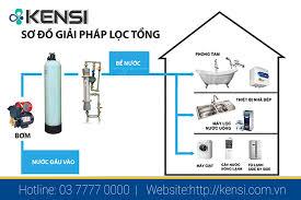 Báo giá lắp đặt hệ thống, thiết bị lọc tổng nước sinh hoạt cho gia ...