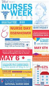national nurses week 2016