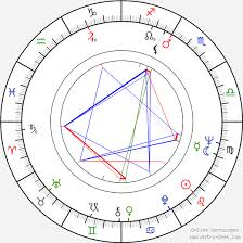 Adam Roarke Birth Chart Horoscope, Date of Birth, Astro