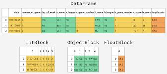 using pandas to yze big data in python