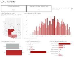 COVID-19 cases in Arizona see single ...