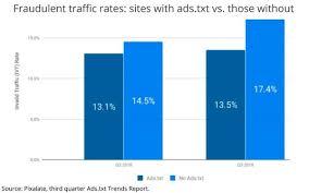 traffic rising so is ads txt
