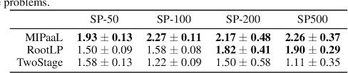 PDF] MIPaaL: Mixed Integer Program as a Layer   Semantic Scholar