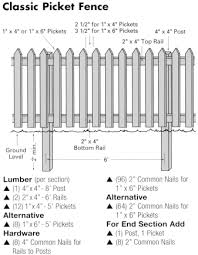 Pin On Picket Fences
