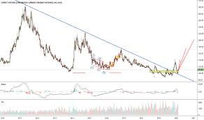 kc charts and quotes tradingview
