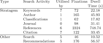 actual usage of search ac tivities