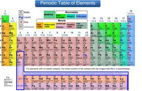 lesson arrangement of the periodic table