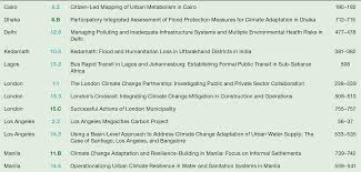 Annexes - Climate Change and Cities