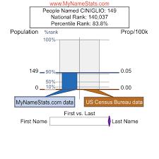 CINIGLIO Last Name Statistics by MyNameStats.com