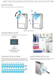 15 máy lọc không khí cho phòng 50m2 khử mùi lọc bụi giá từ 4tr