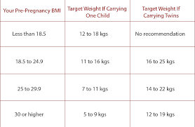 weight gain during pregnancy trimester