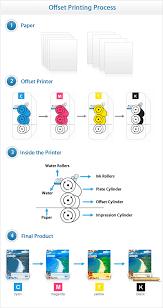 offset printing uprinting com